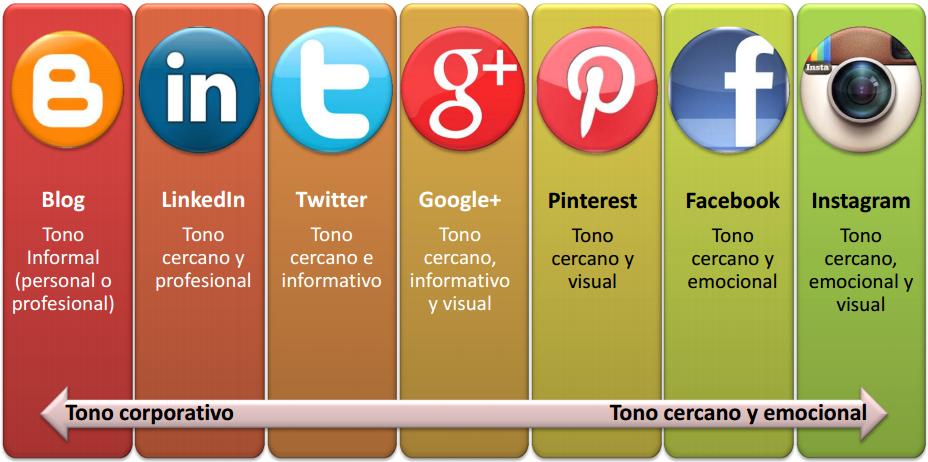 Construir una marca en redes sociales: 6pasos